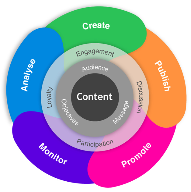 How Can You Plan Your Website Content2