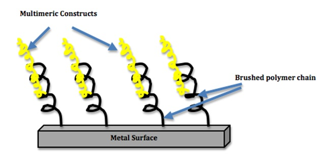 Preparing metal surfaces for adhesives