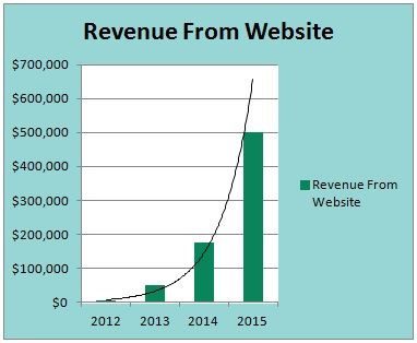 Marketing tips for increasing your websites revenue potential in 2016
