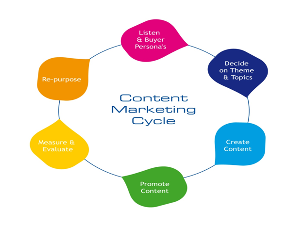 Stay ahead of content marketing trends this year